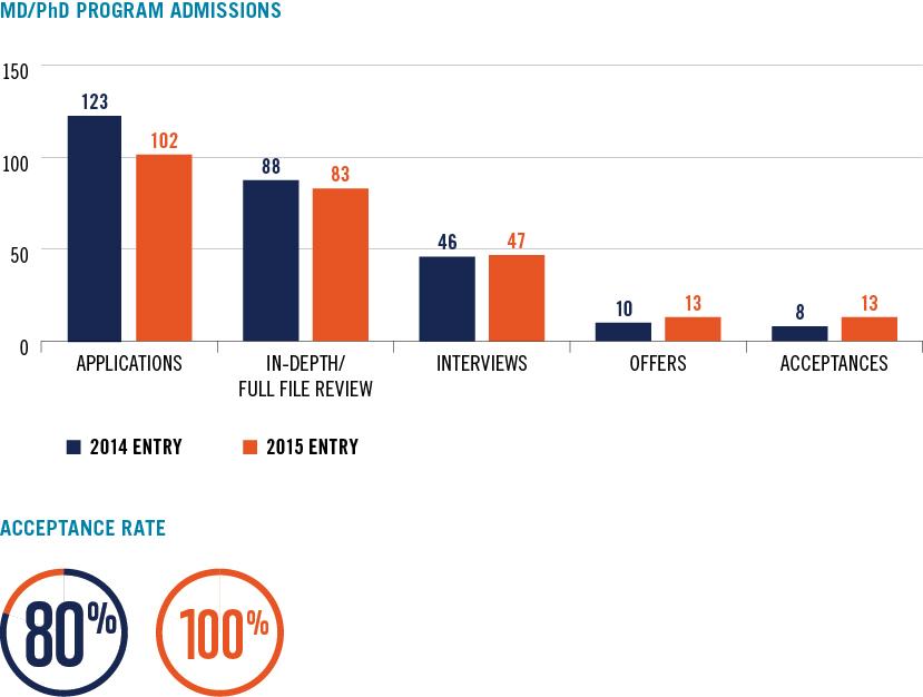 MD/PhD Program admissions data
