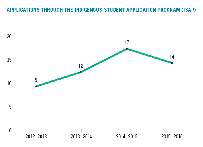 Indigenous Student Application Program graph depicting number of applicants