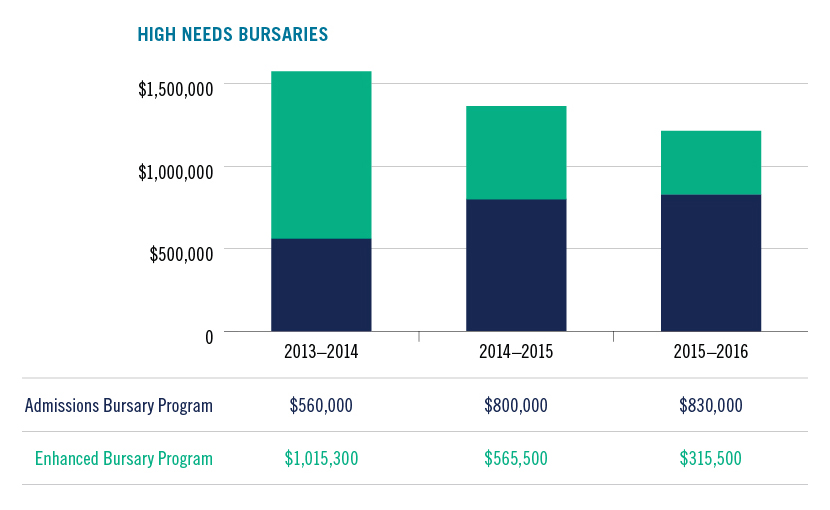 Graphic depicting high needs bursary funding
