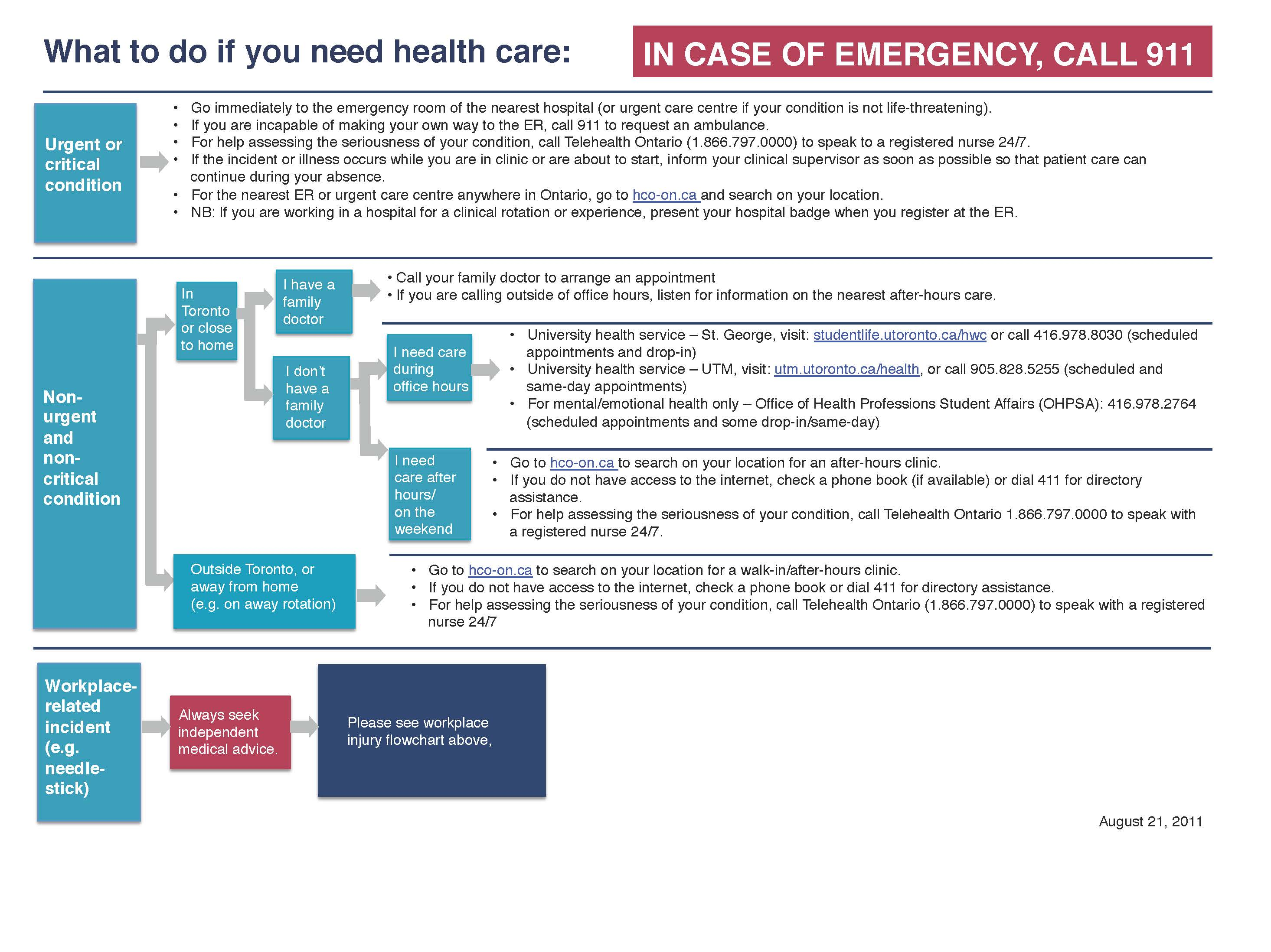 Accessing health care flowchart