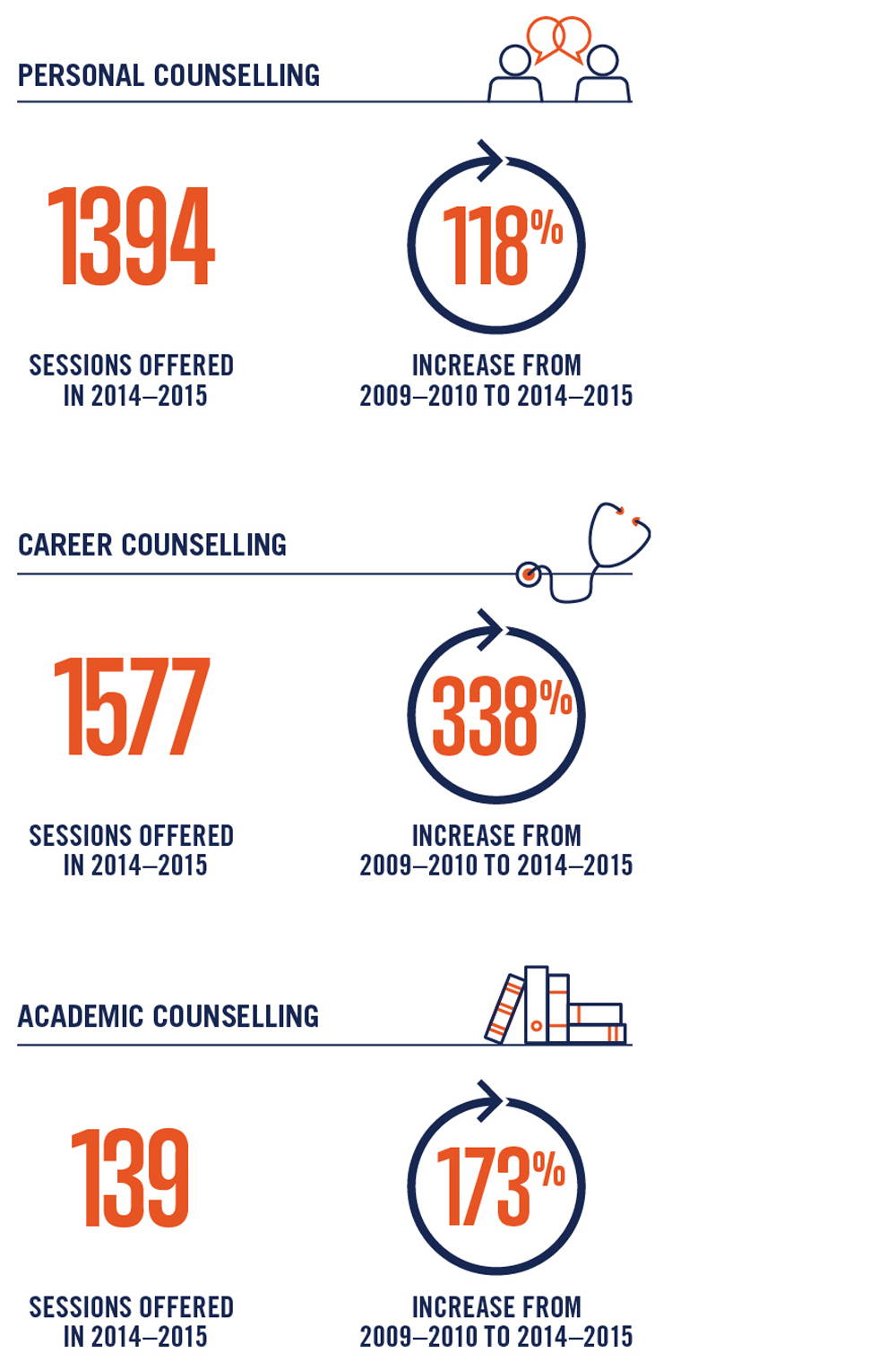 Graphic depicting the increase in number of counselling services