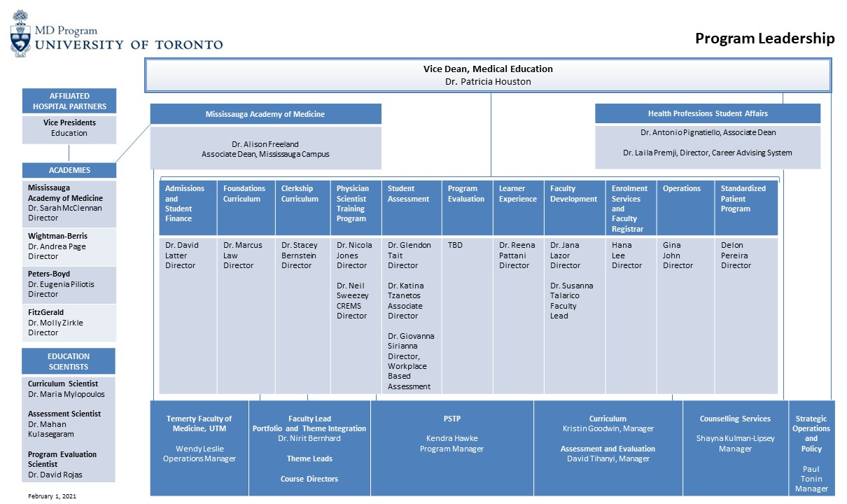 MD Program Organizational Chart